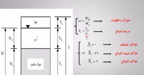 مکانیک خاک – فصل دوم: ترکیب خاک